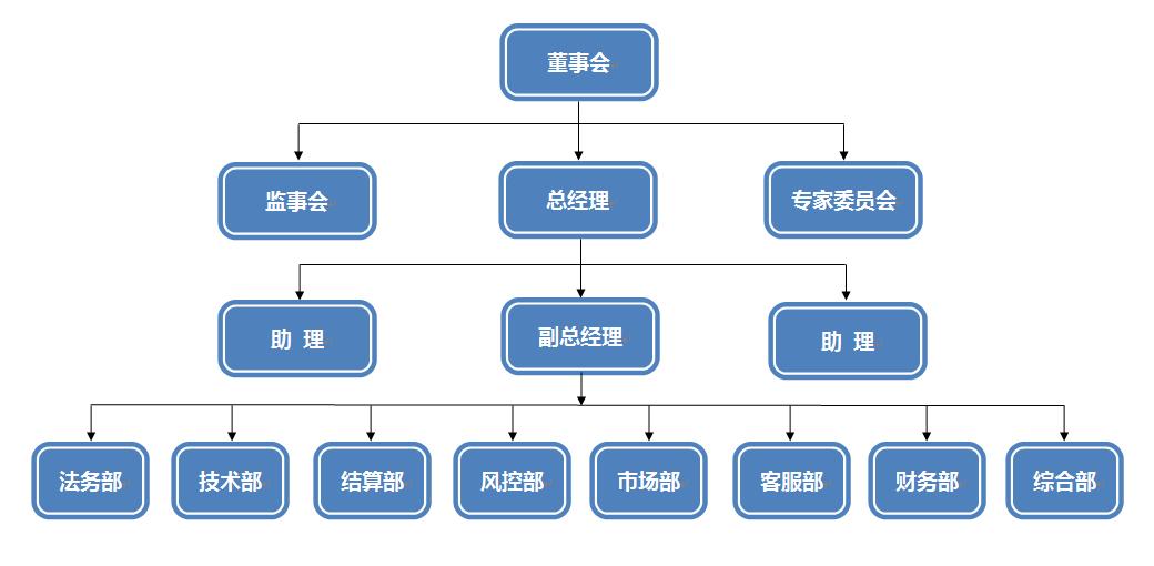 5、组织架构.png