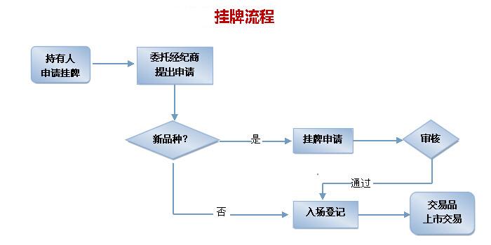 挂牌流程.jpg